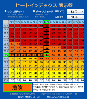 20120719-HeatIndexTool_300_340.png
