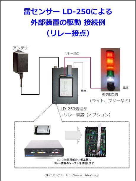 LD250 リレー装置