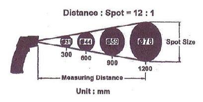 高精度非接触レーザーマーカー赤外線温度計