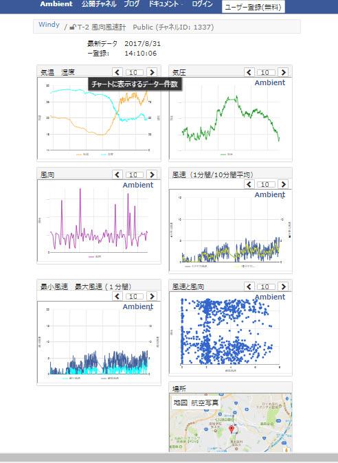 風向風速計リアルタイムモニタリング
